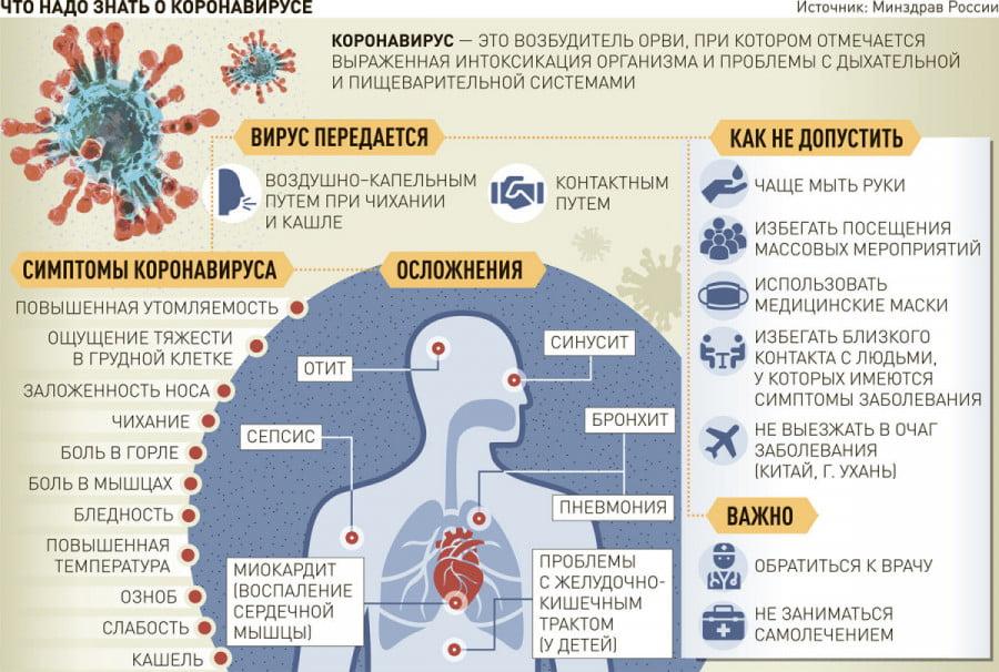 Как проявляются симптомы COVID-19. Развитие симптомов по дням.